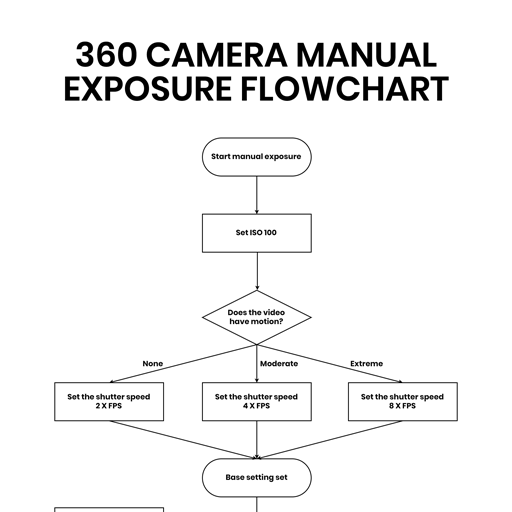 best360 360 camera manual exposure flowchart